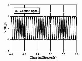Amplitude Modulation - Heterodyning