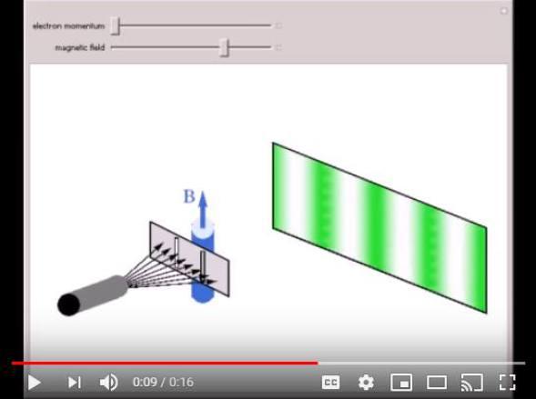 Aharonov–Bohm effect - Electromagnetic Potential -